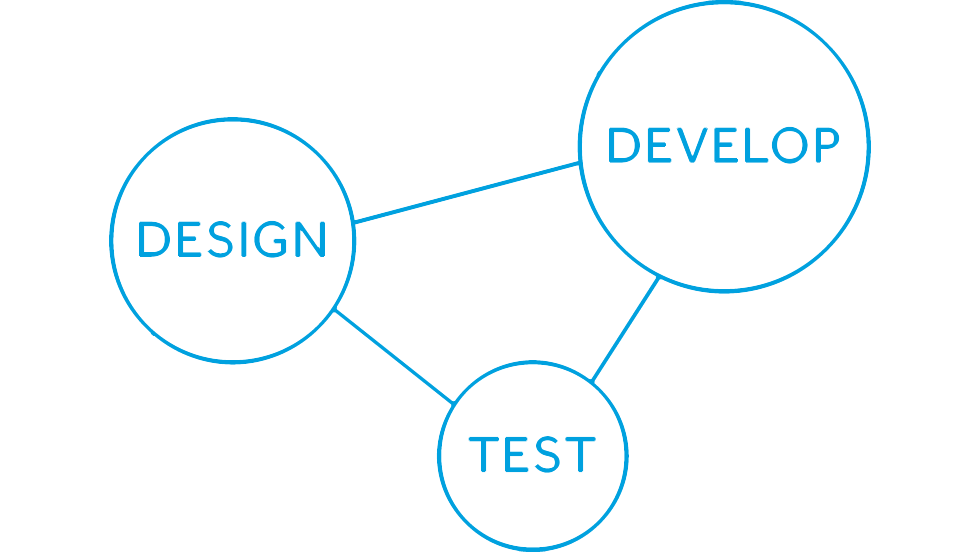 Design > Develop > Test